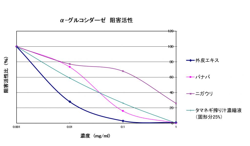 α-グルコシダーゼ阻害活性